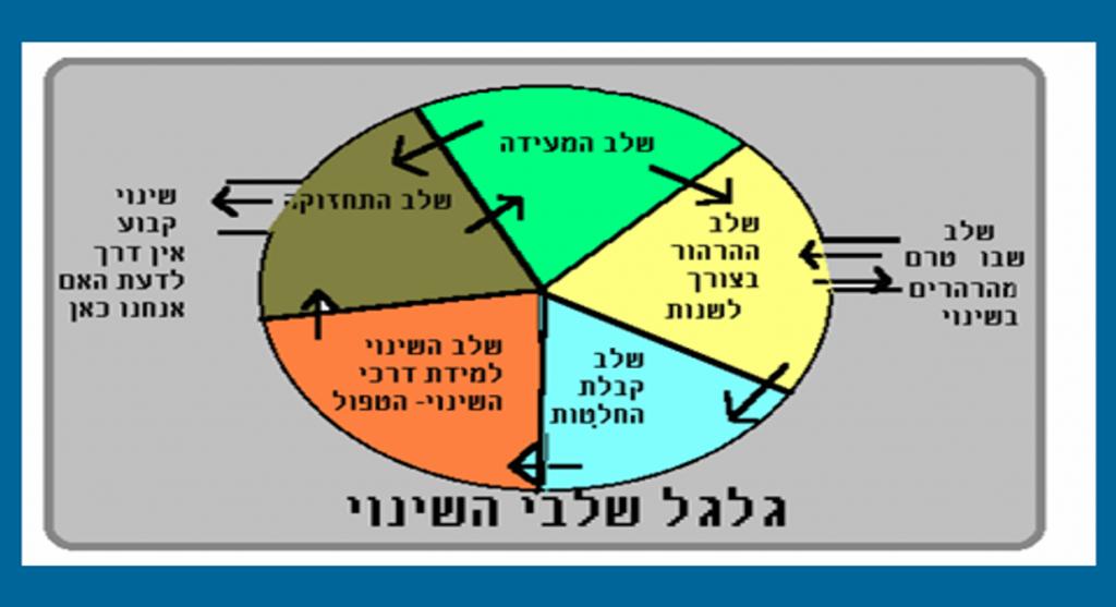 מעגל השינוי של פרוצ׳סקה ודיקלמנטה
