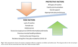 גורמי סיכון והגנה מפני השפעות נפשיות של הקורונה על ילדים ונוער